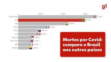 Os países com mais mortes na pandemia
