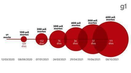 Brasil contabiliza 600 mil óbitos por Covid-19