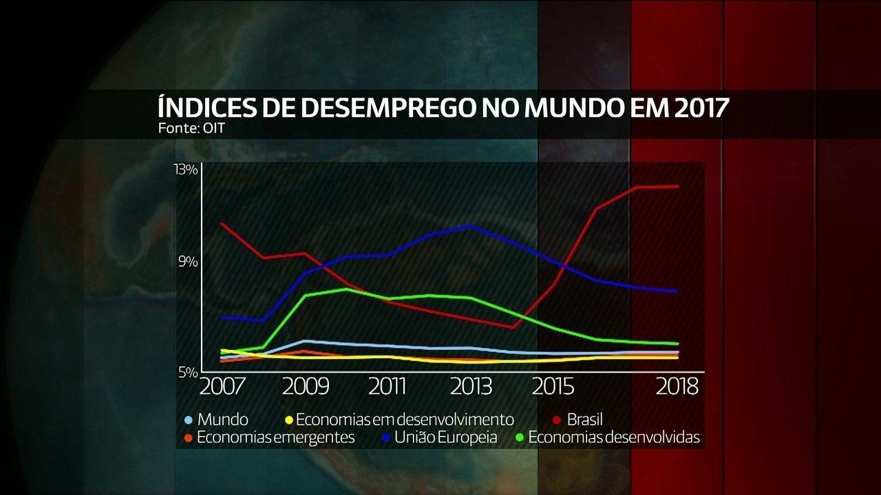 De cada 3 desempregados no mundo em 2017, 1 será brasileiro, segundo OIT