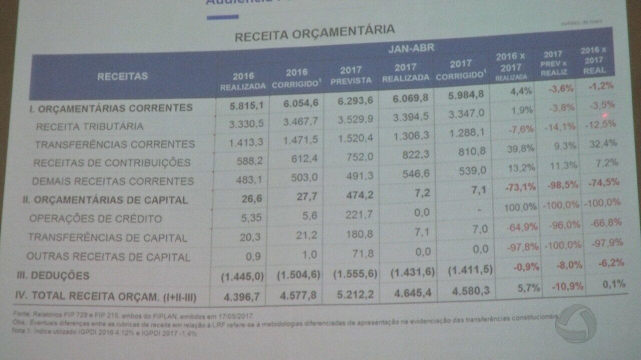 Resultado de imagem para Relatório mostra rombo de R$ 72 milhões na Saúde e queda na arrecadação de MT
