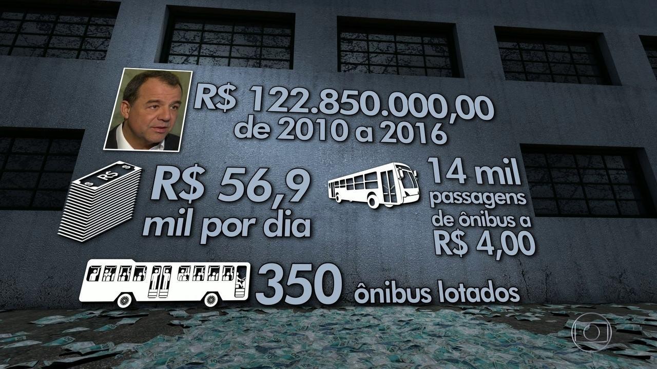 Esquema milionário de propina nos transportes custava R$ 1,2 milhão por mês