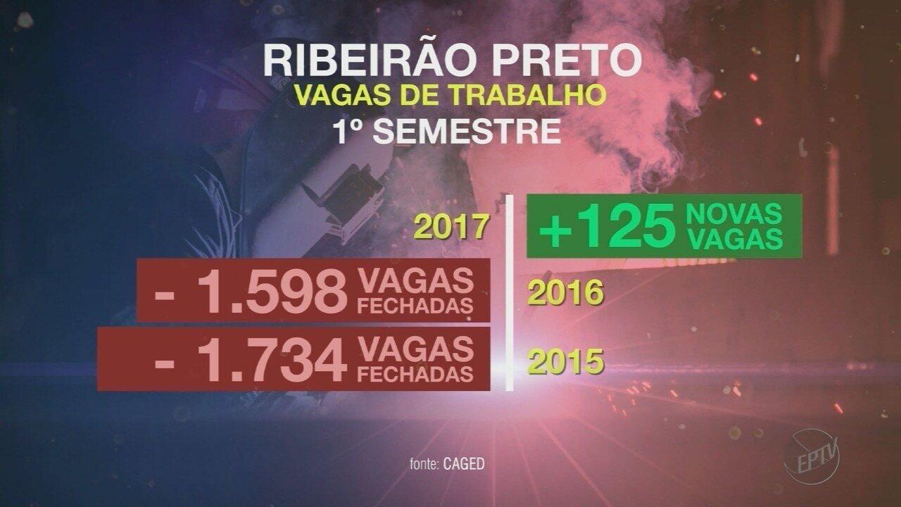 Ribeirão Preto cria 125 vagas de emprego no melhor 1º semestre desde 2015