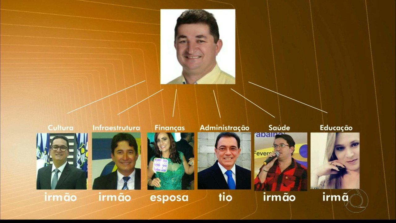 Prefeito de Montadas, na Paraíba, coloca parentes como principais secretários