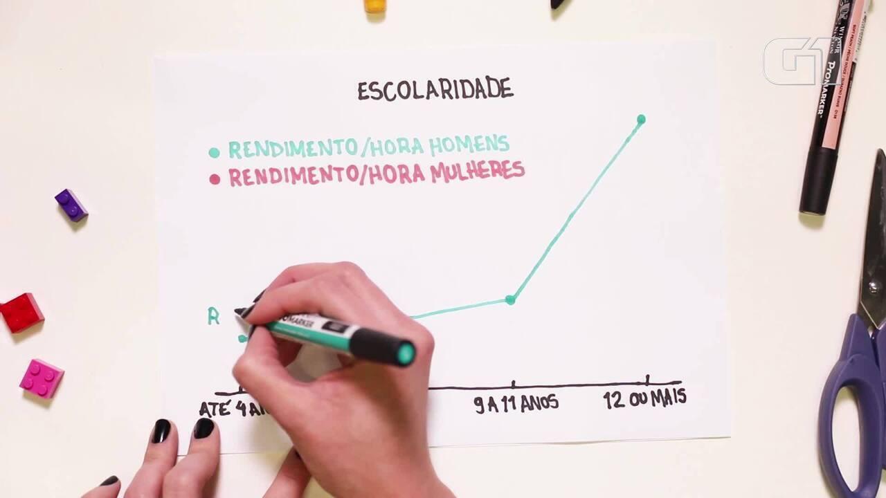 Desigualdade de gênero no Brasil