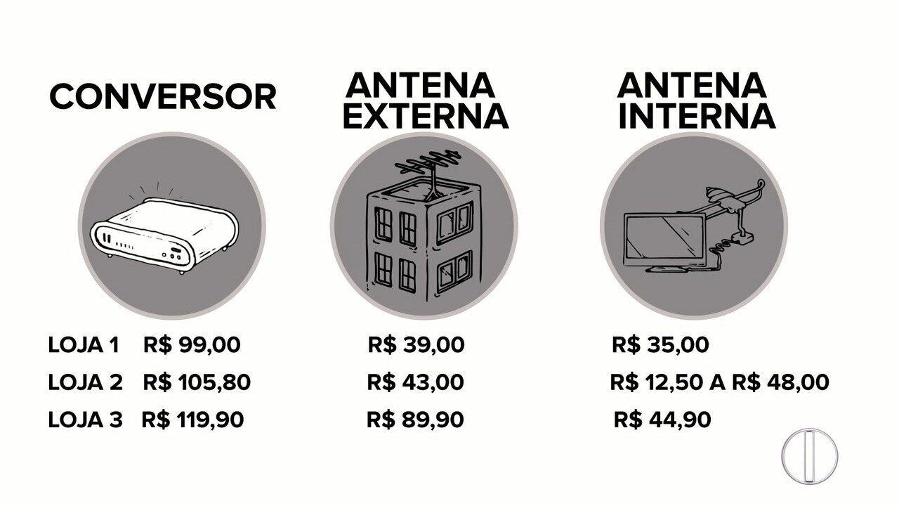 Confira a variação de preços dos aparelhos para conversão do sinal analógico para digital