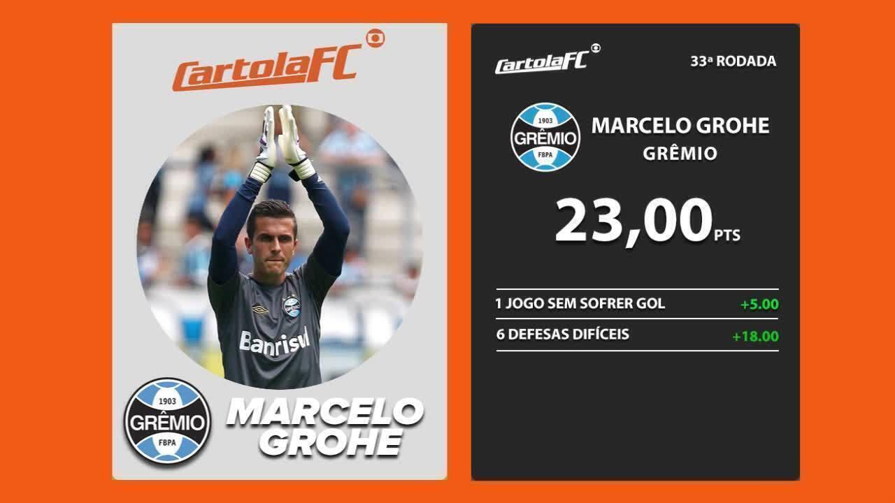 Marcelo Grohe, do Grêmio, é o craque do Cartola FC na 33ª rodada do Brasileirão 2017