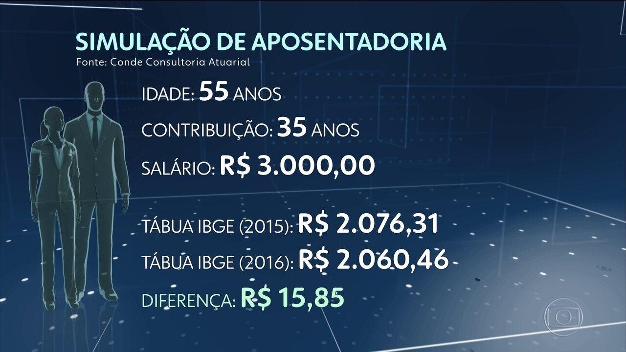 Brasileiro vive mais e isso tem impacto na aposentadoria