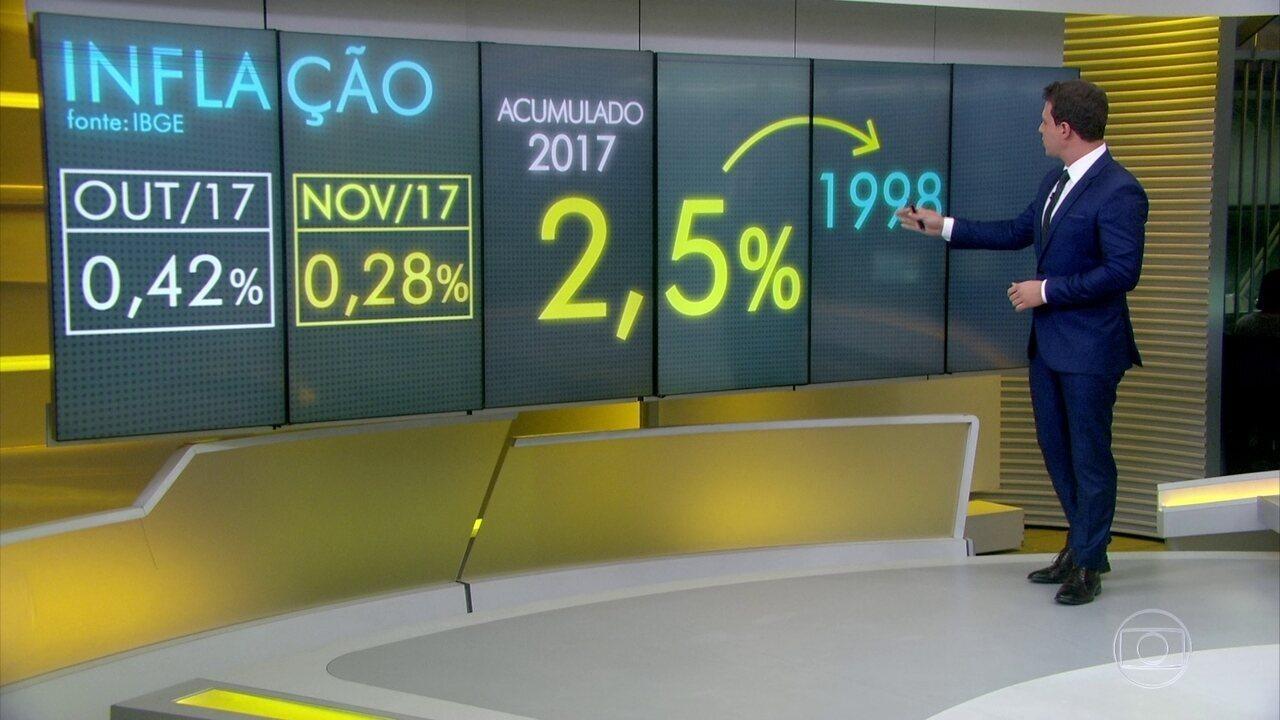 Inflação de janeiro a novembro é a menor desde 1998