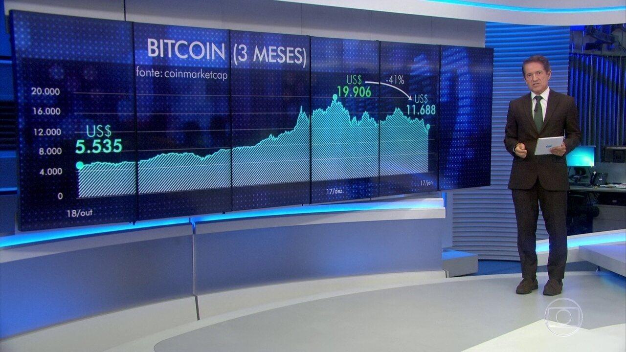 Bitcoin sofre desvalorização e chega a valer menos de US$ 10 mil
