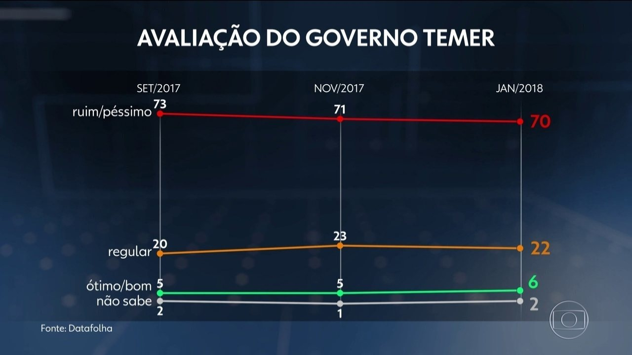 Governo Temer tem aprovação de 6% e reprovação de 70%, diz Datafolha