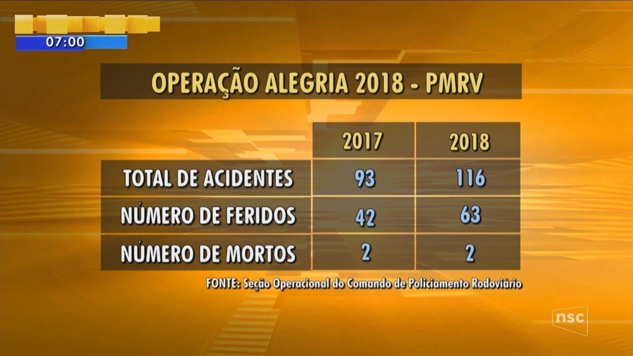 Polícia Militar Rodoviária divulga balanco sobre a Operação Alegria 2018