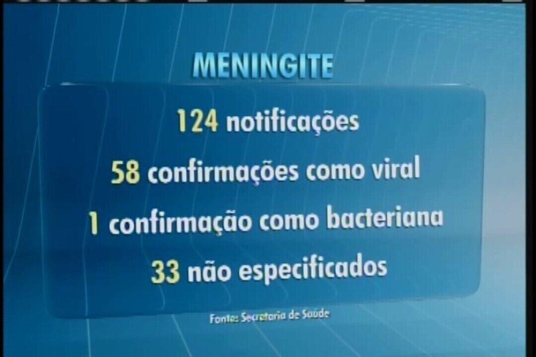 Casos de meningite mais que dobram em 2018 em Uberaba; Vigilância em Saúde nega surto