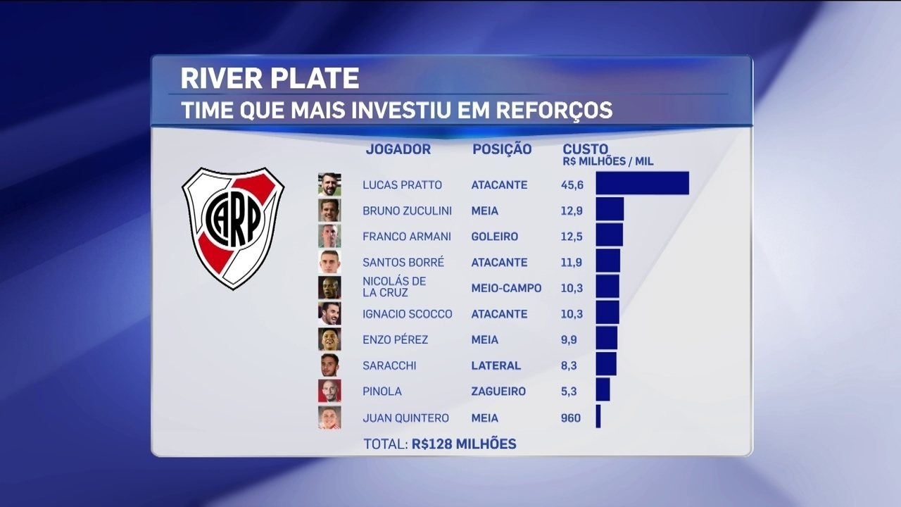 e3be5f3858 Rodrigo Capelo fala sobre investimentos do River Plate para a Taça  Libertadores da América