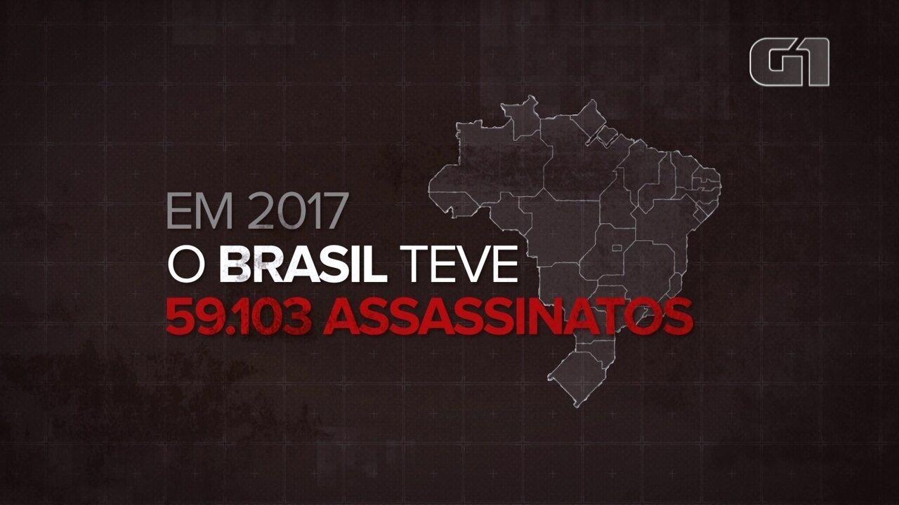 Brasil tem quase 60 mil pessoas assassinadas em um ano