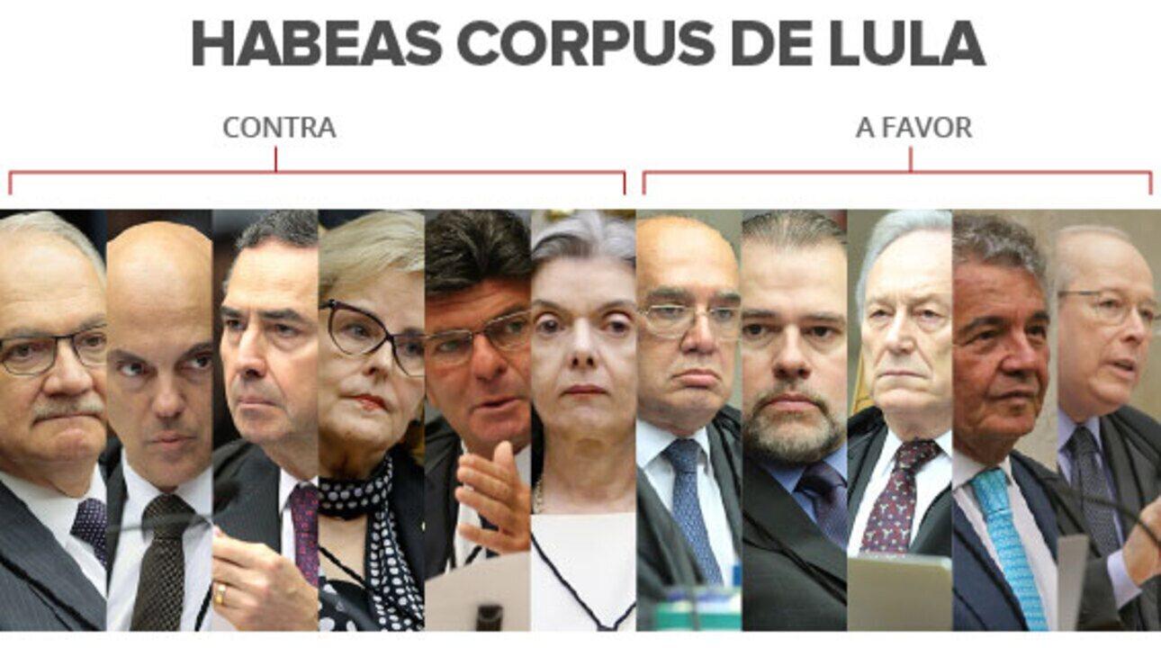 Veja algumas das frases ditas pelos ministros durante julgamento do HC de Lula no STF