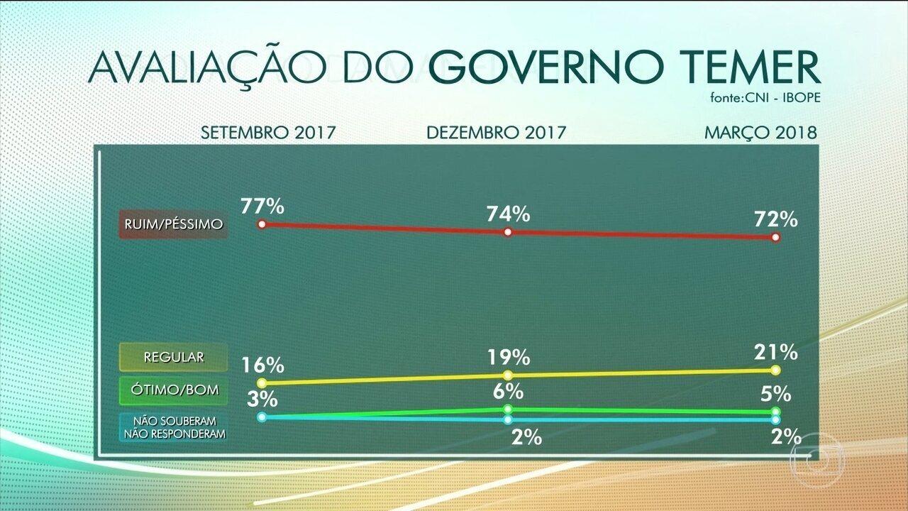 CNI-Ibope: apenas cinco por cento da população avalia o governo Temer como ótimo ou bom