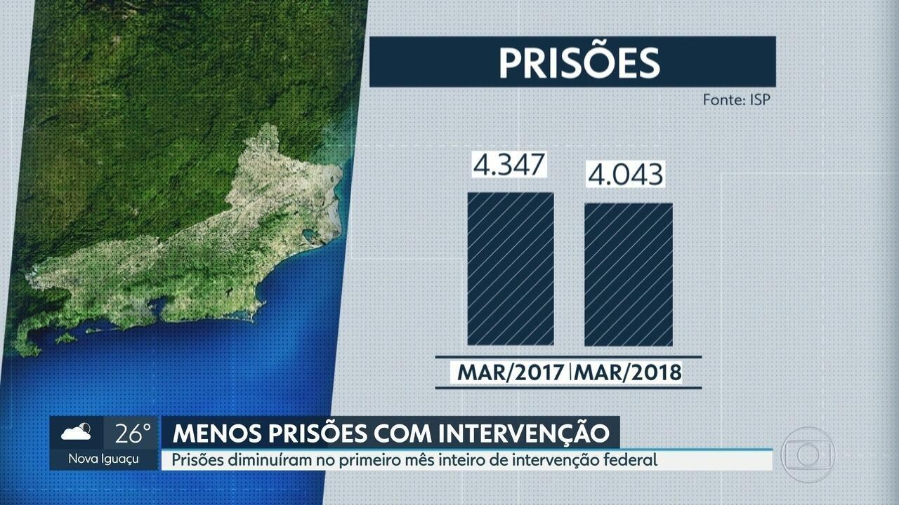 Mesmo com intervenção, prisões diminuiram