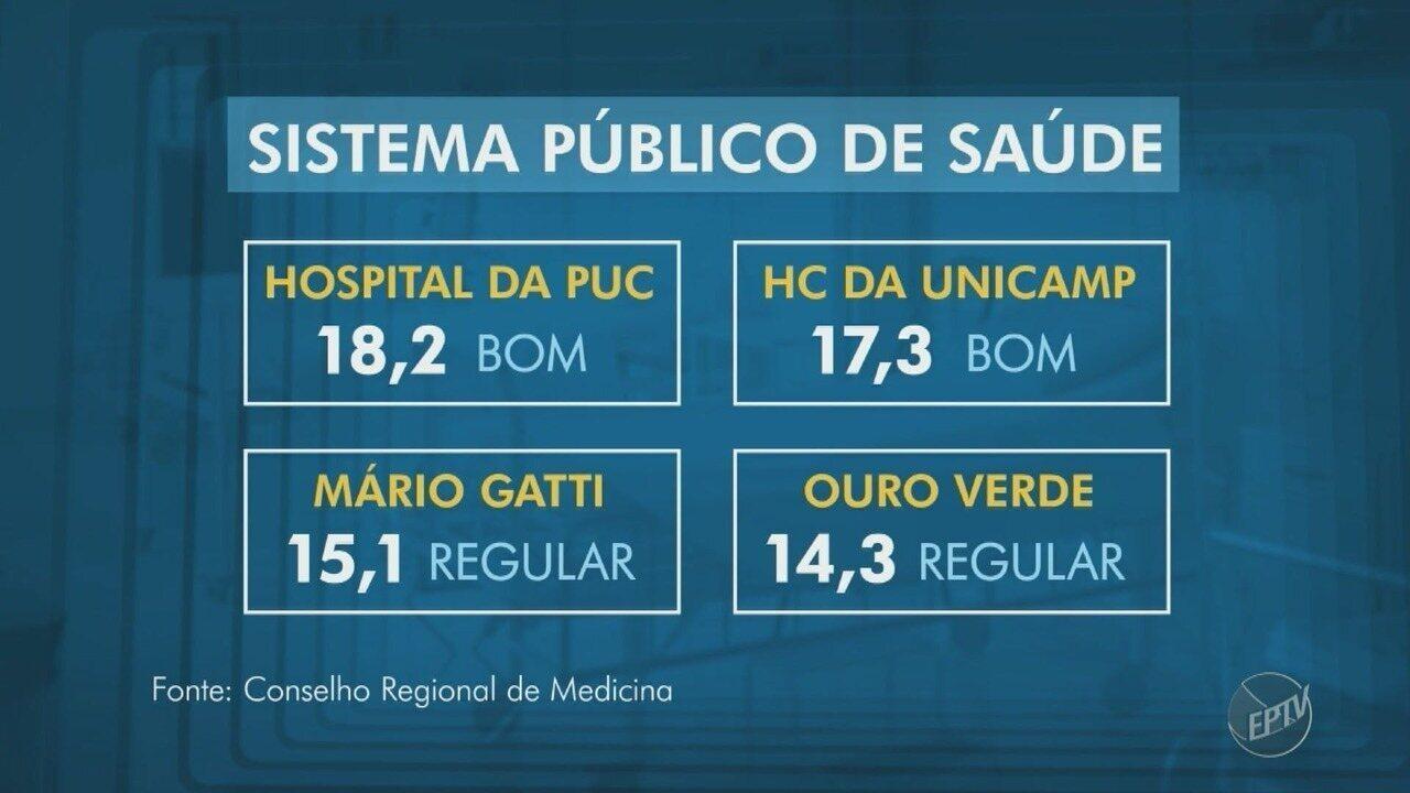 Conselho Regional de Medicina aponta problemas em unidades de saúde