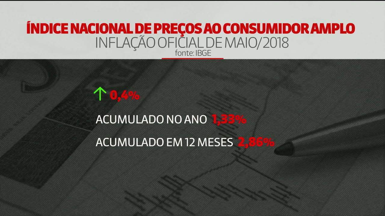 Inflação oficial acelera e fica em 0,4% em maio, diz IBGE