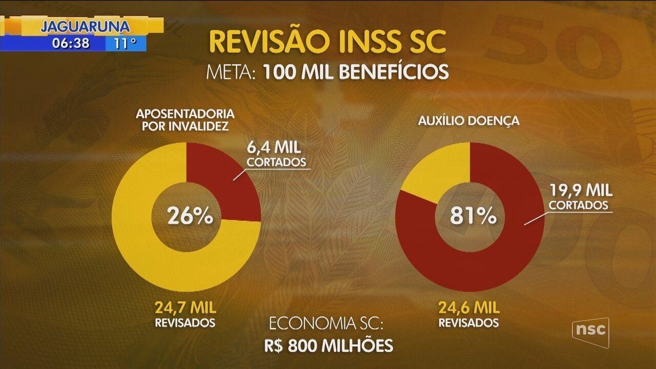 Mais de 26,4 mil catarinenses perderam benefício após pente-fino do INSS