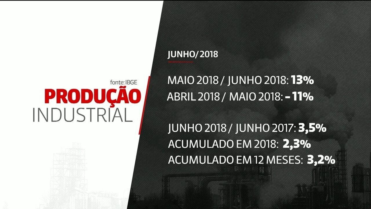 Produção industrial tem alta de 13,1% em junho segundo IBGE