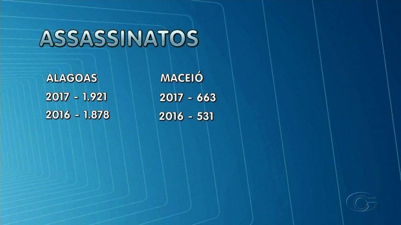 Alagoas registra 5 mortes violentas por dia, revela dados do Mapa da Violência