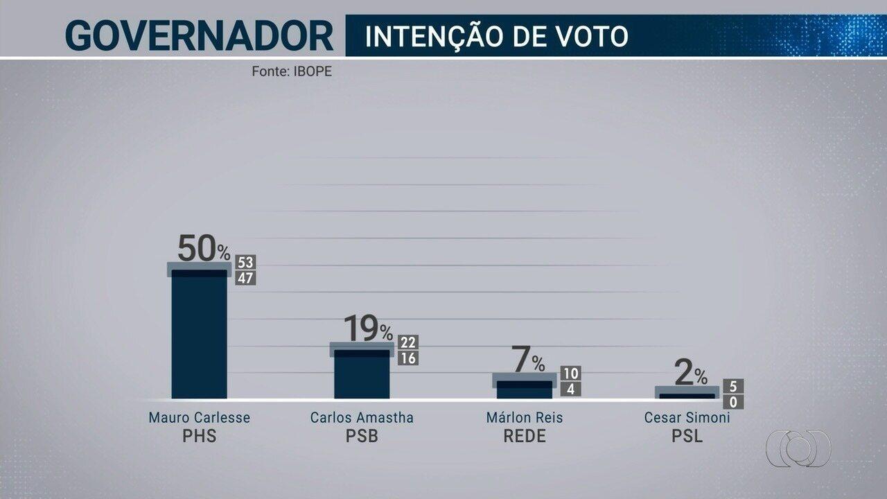 TV Anhanguera divulga primeira pesquisa Ibope para o governo do Tocantins