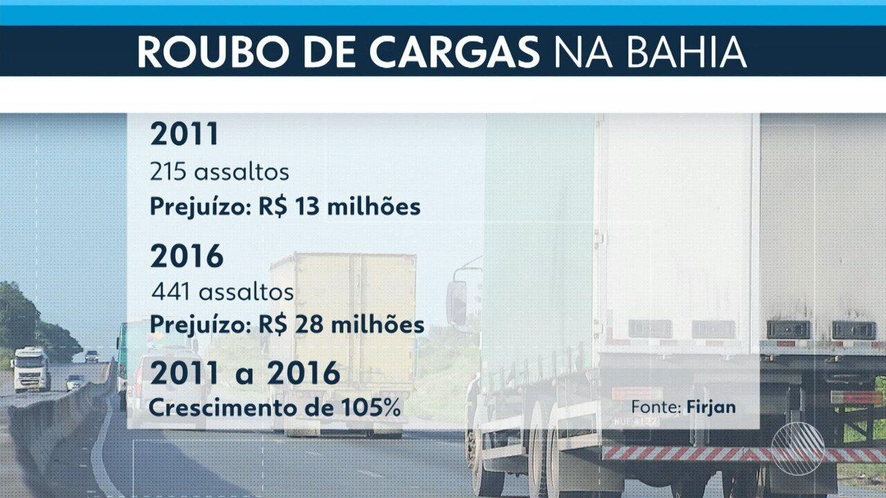 Roubos de cargas em rodovias que cortam o estado têm aumento de mais de 100% em seis anos