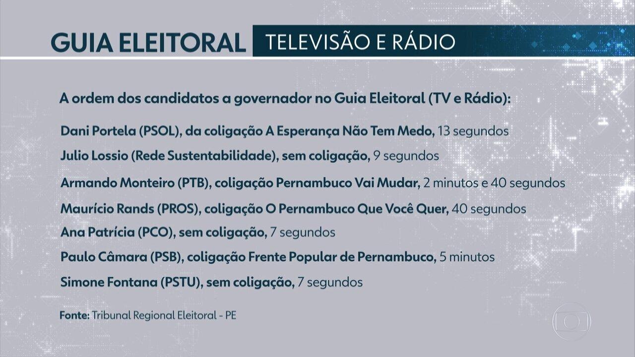 Resultado de imagem para TRE define ordem de exibição da propaganda eleitoral gratuita na TV e no rádio em Pernambuco