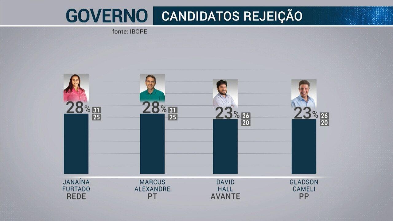 Pesquisa do Ibope também mediu a taxa de rejeição dos candidatos ao governo do Acre