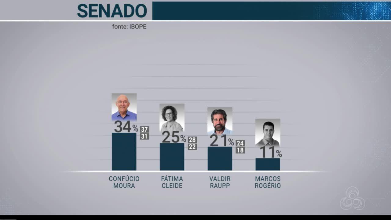 Confira resultado a primeira pesquisa Ibope com intenção de votos ao Senado