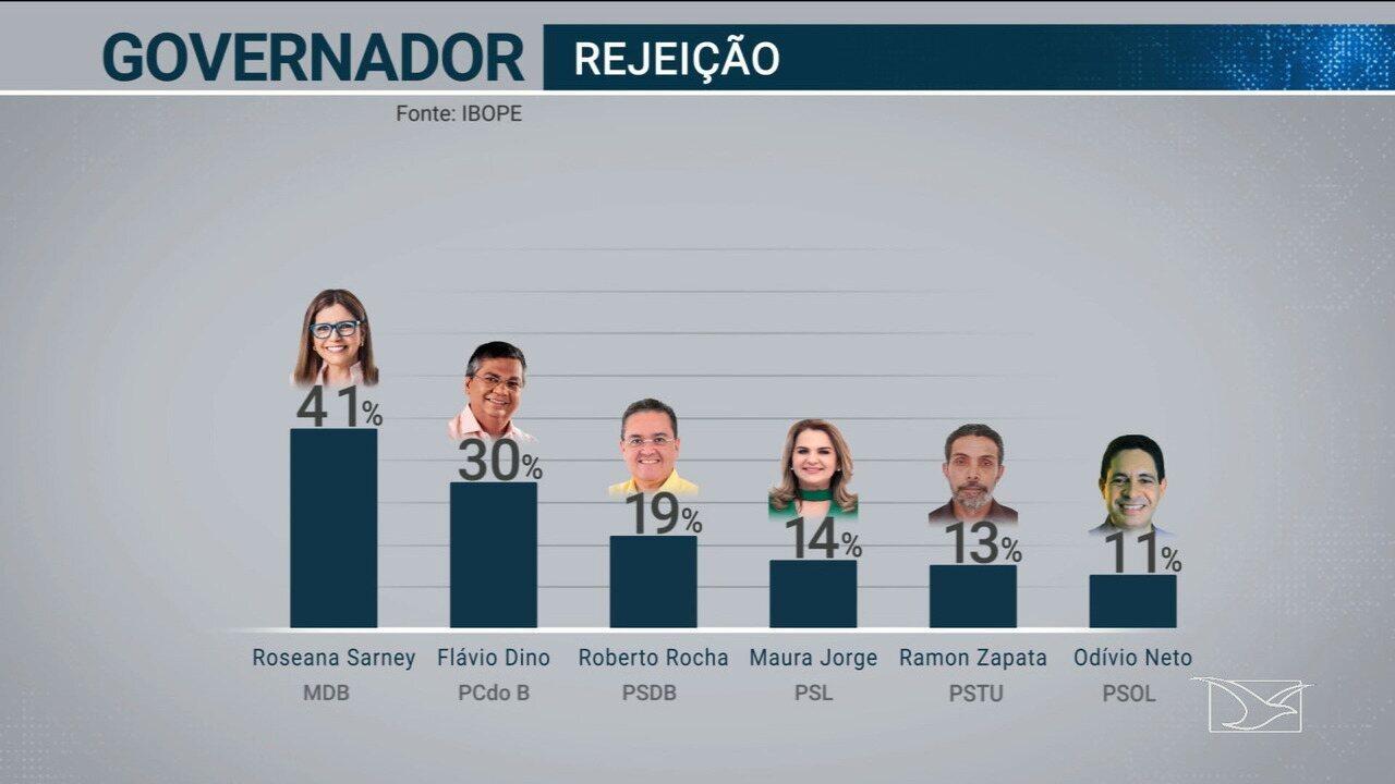 Ibope divulga índice de rejeição dos candidatos ao governo do Maranhão