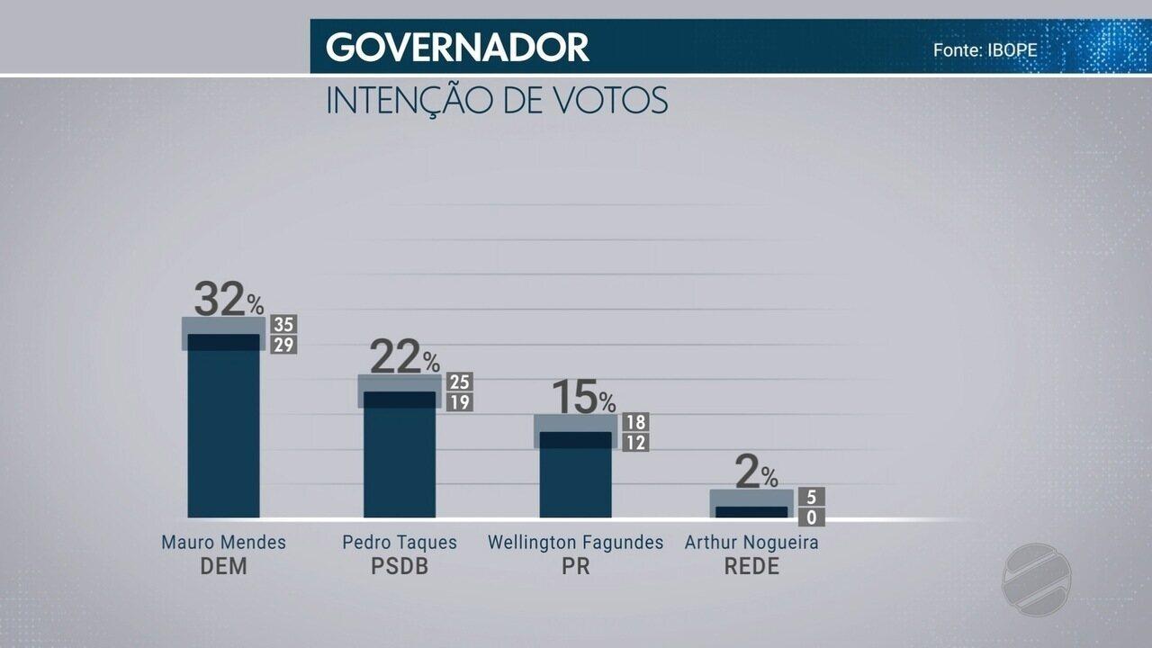 TVCA divulga pesquisa Ibope de intenção e rejeição de votos para governador de MT