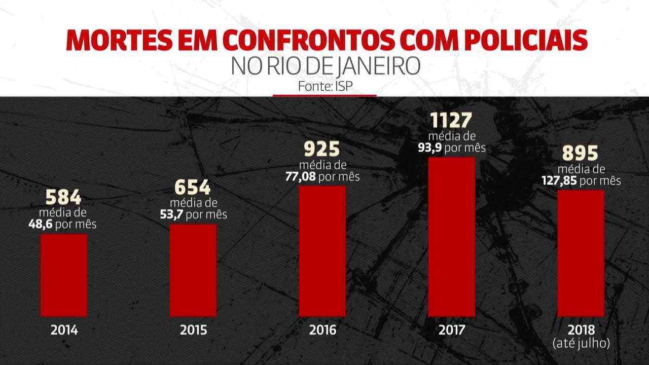 Mortes em confronto com a PM no RJ têm crescimento alarmante em 2018