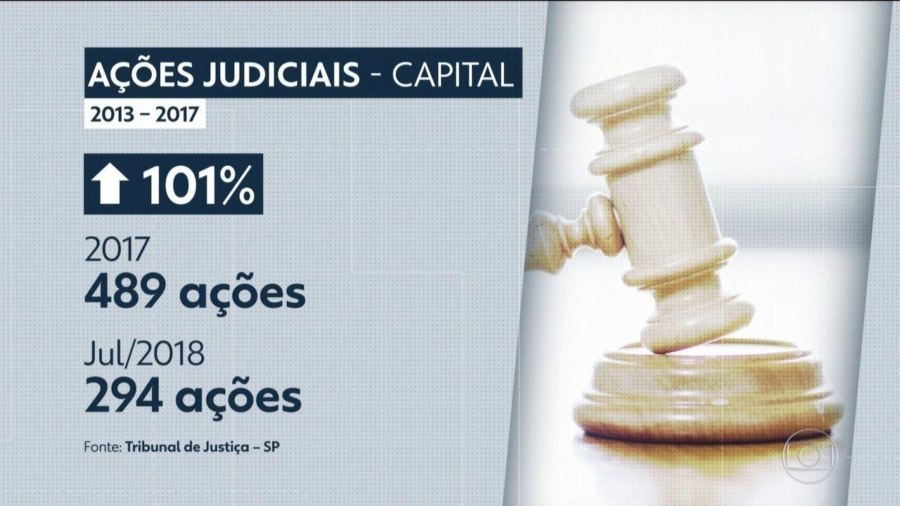 Número de ações na justiça por erro médico aumenta em todo o estado
