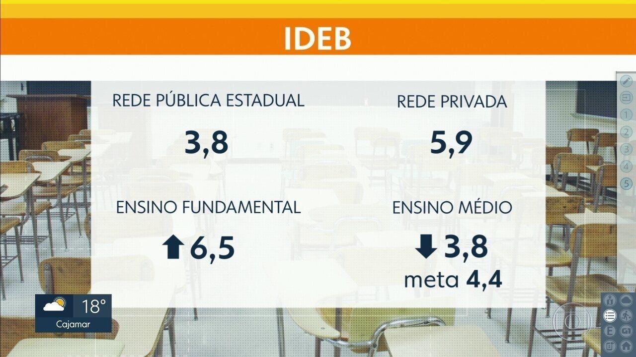Situação do Ideb em São Paulo