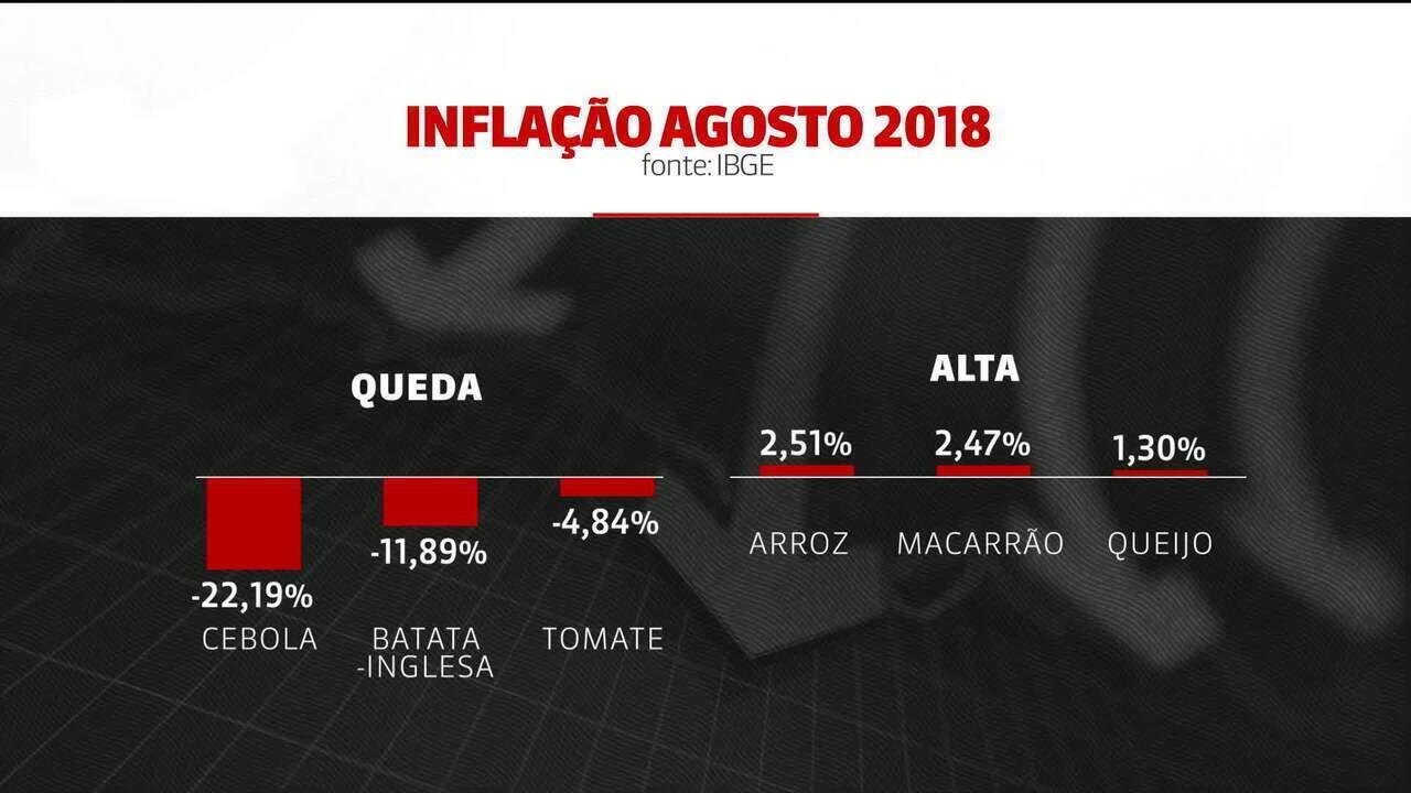 Brasil registra primeira queda de inflação em 2018