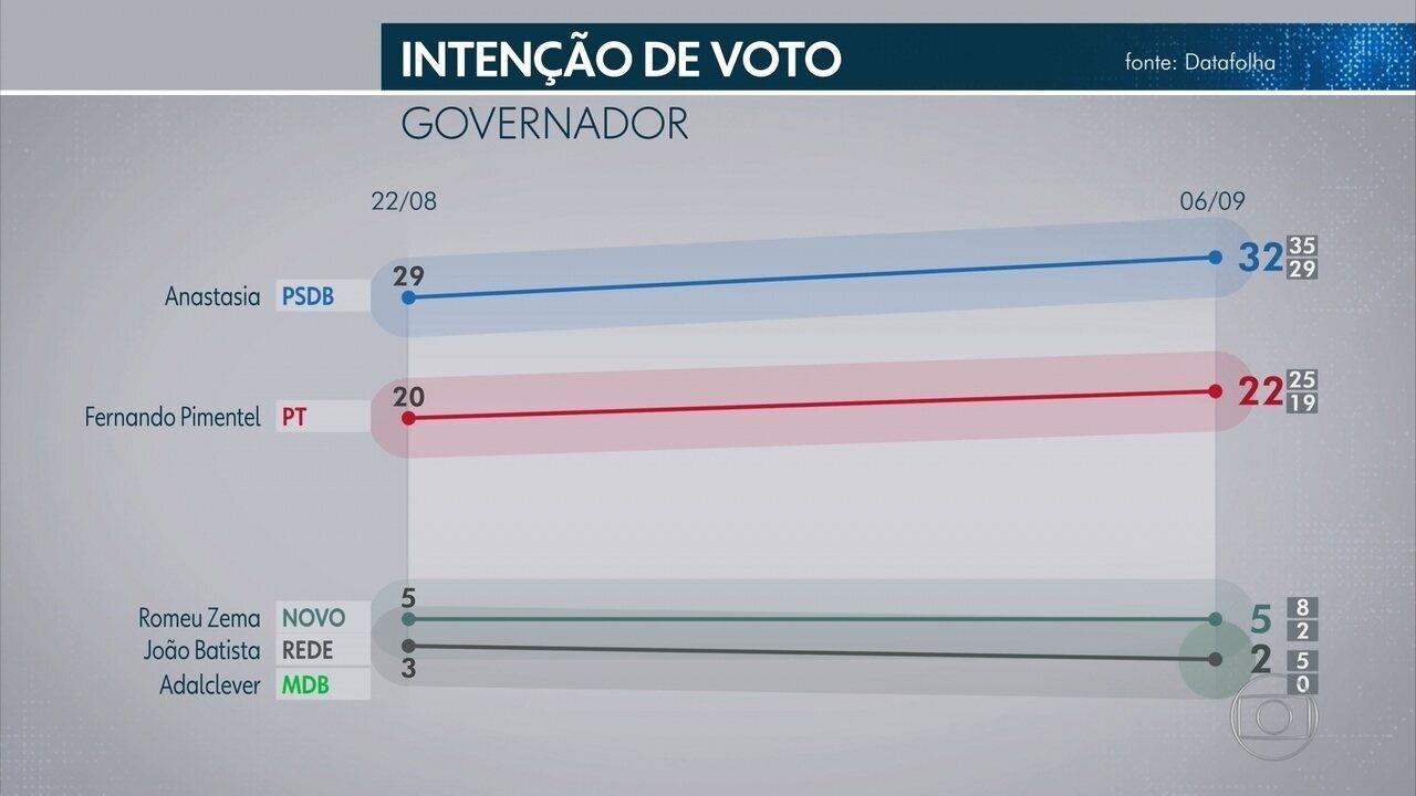 Pesquisa Datafolha em Minas Gerais: Anastasia, 32%; Pimentel, 22%