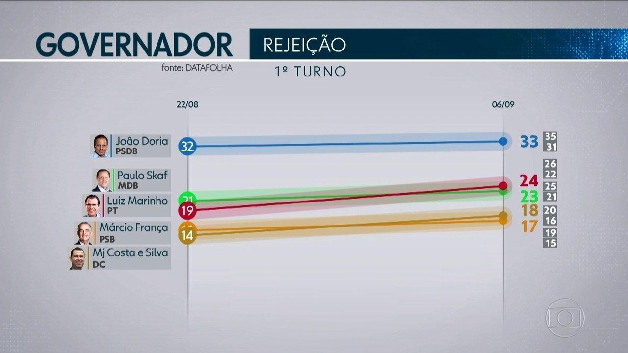Datafolha mostra números dos candidatos com mais rejeição ao governo paulista