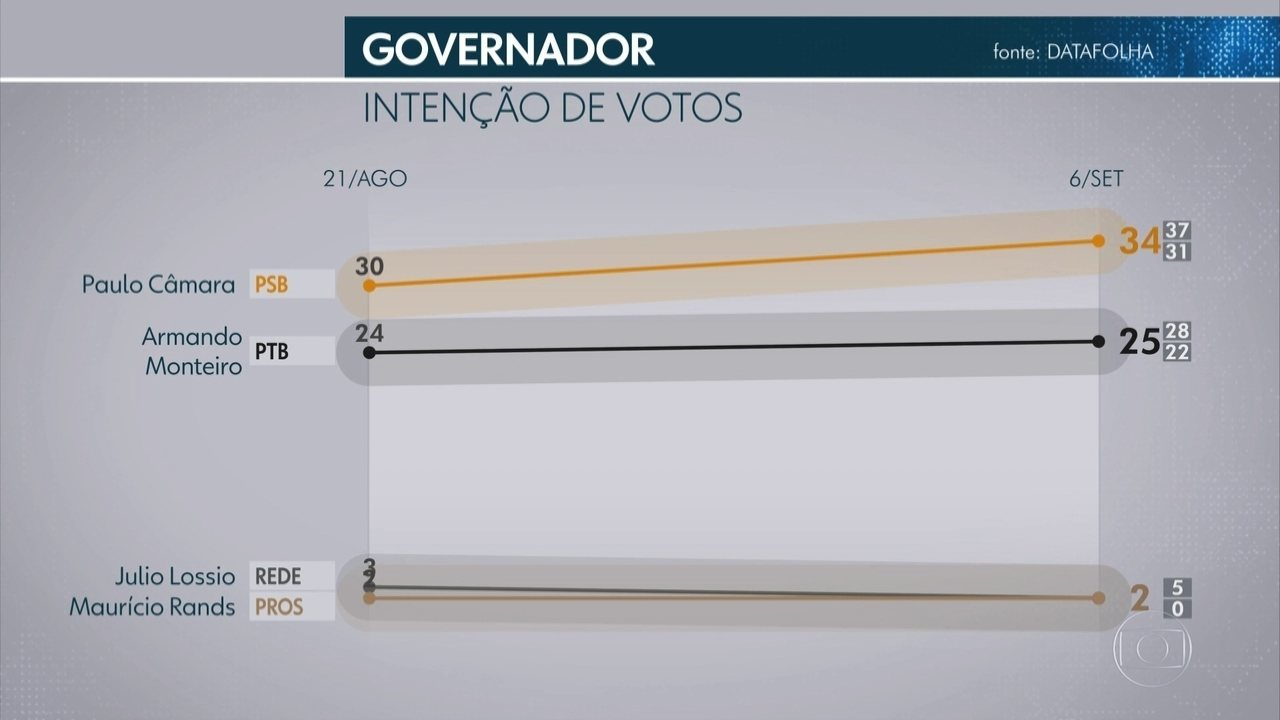 Veja o resultado da segunda pesquisa Datafolha sobre as eleições 2018 em Pernambuco