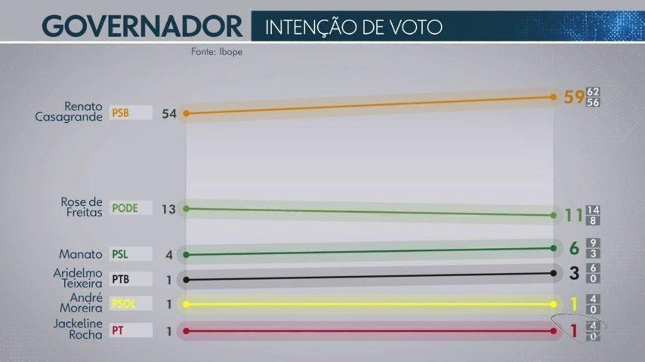 Pesquisa Ibope para Governo: Casagrande, 59%; Rose, 11%