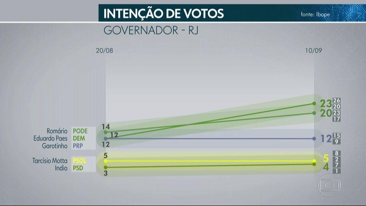 Ibope divulga nova pesquisa eleitoral com candiatos ao governo do RJ
