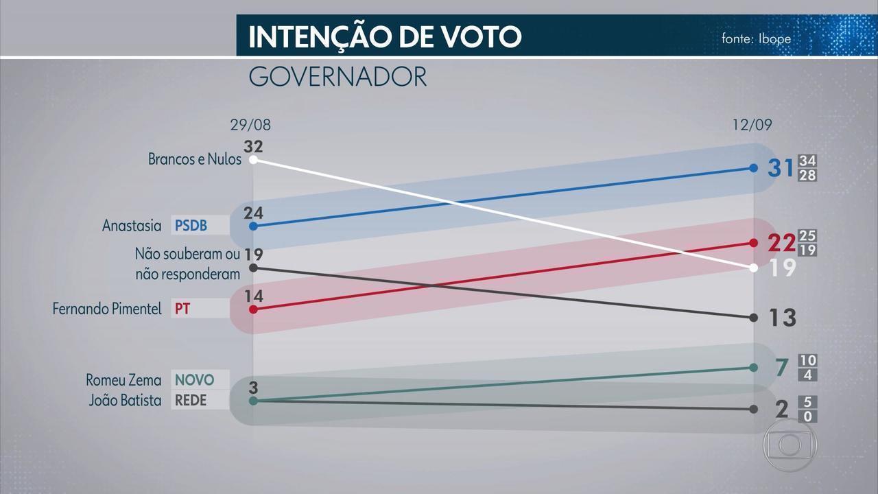 Resultado de imagem para Ibope MG: Anastasia 31%, Pimentel 22%, Zema, 7%