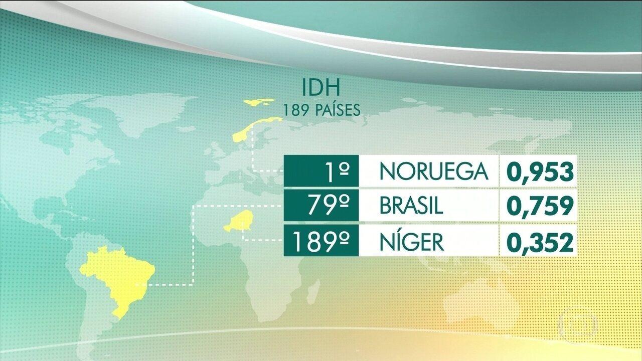 Brasil continua estacionado na 79 º posição no ranking mundial de Desenvolvimento Humano