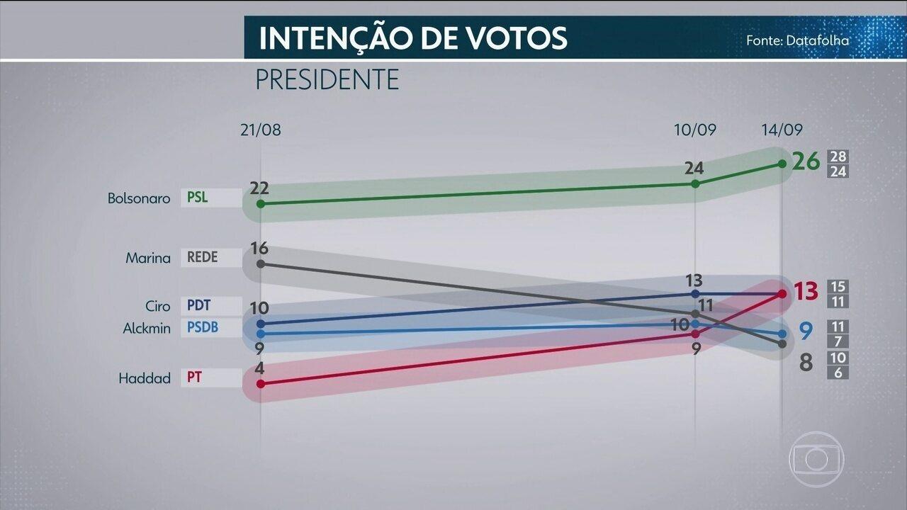 Datafolha divulga mais uma pesquisa de intenção de votos para presidente