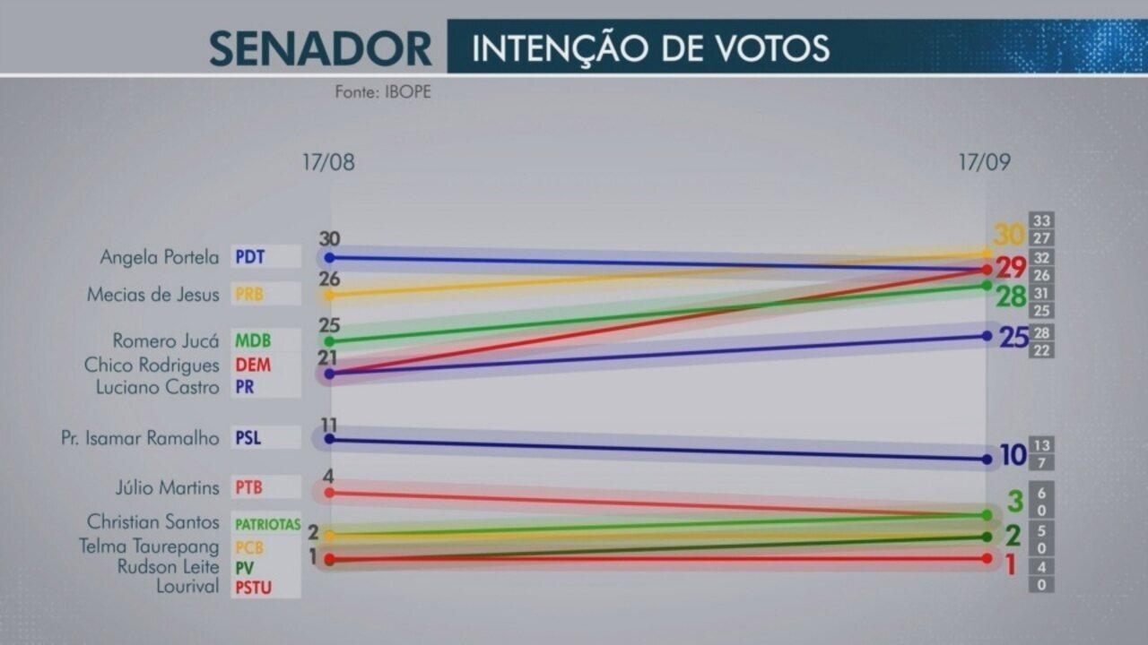 Pesquisa Ibope divulga números de intenção de voto para Senador em Roraima