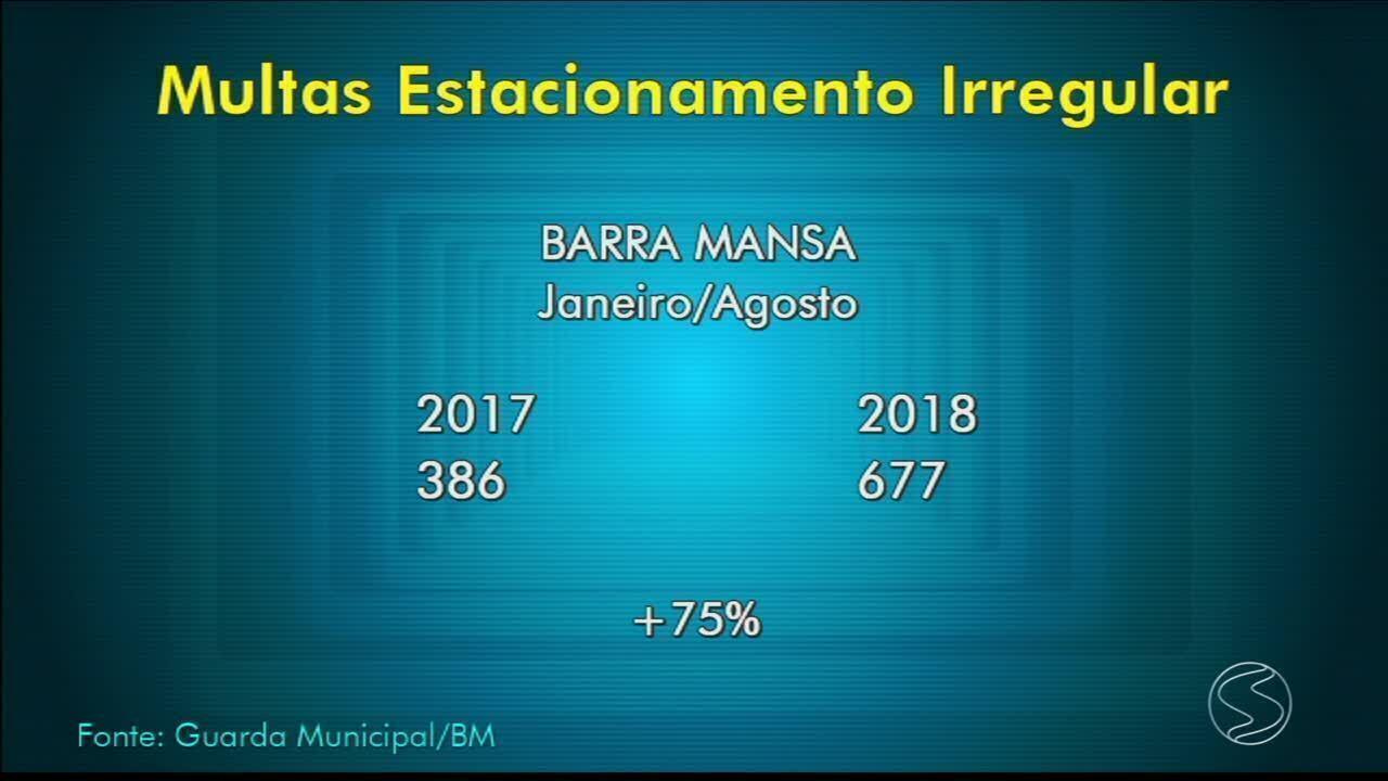 Cresce o número de multas por infrações de trânsito Barra Mansa, RJ