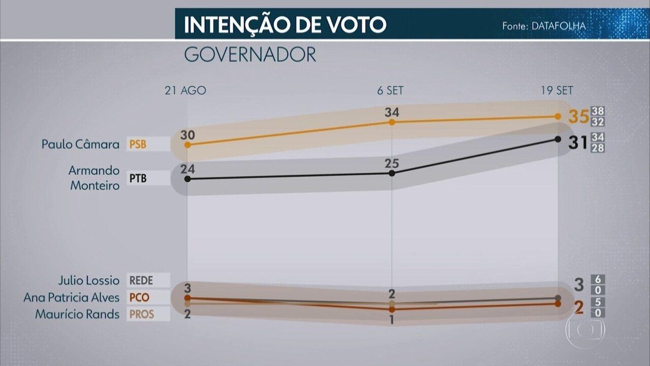 Datafolha em Pernambuco: confira os números da 3ª pesquisa de intenção de voto