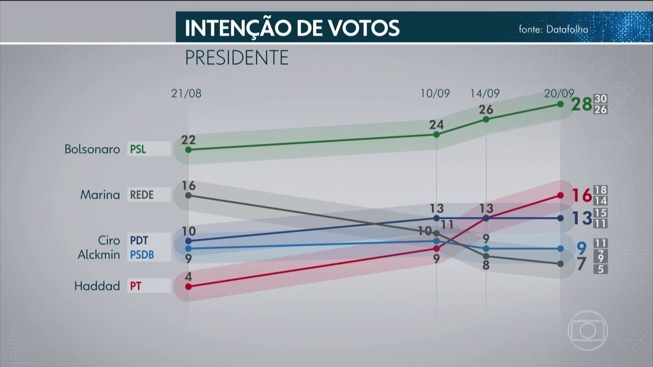 Datafolha divulga pesquisa de intenção de voto para presidente