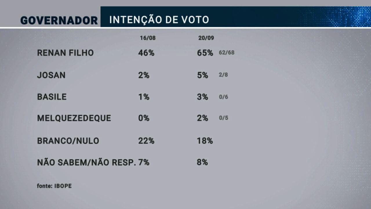 Pesquisa Ibope: Renan Filho, 65%; Josan, 5%; Basile, 3% e Melquezedeque, 2%.